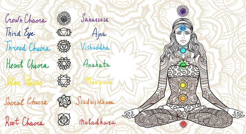 What is Chakra & How to Open Your Chakras   Ana Heart Blog